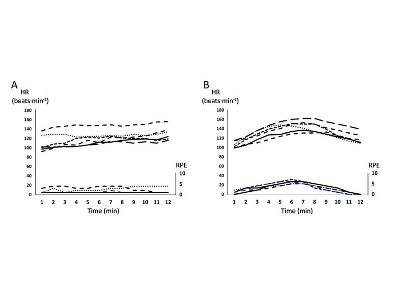 Response of heart rate and rating of perceived exertion during the constant load diagnostic cycle test for second wind determination in carriers (a) and McArdle patients (b).Response of heart rate and rating of perceived exertion during the constant load diagnostic cycle test for second wind determination in carriers (a) and McArdle patients (b).